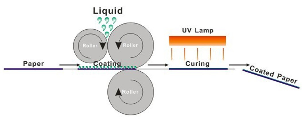 uv-coating